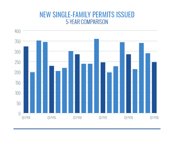 New Single-Family Permits Issued