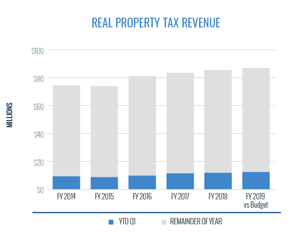 Real Property Tax Revenue