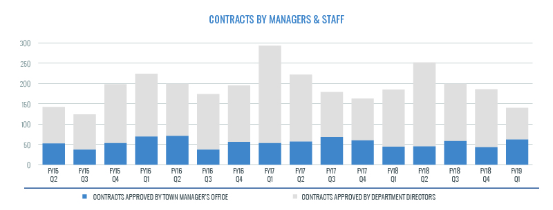 Contracts by Manager and Staff -- large