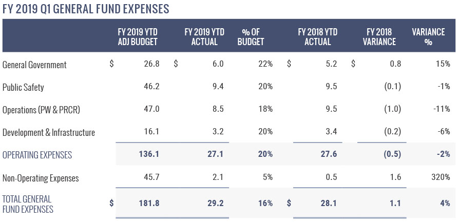FY 2019 Q1 General Fund Expenses
