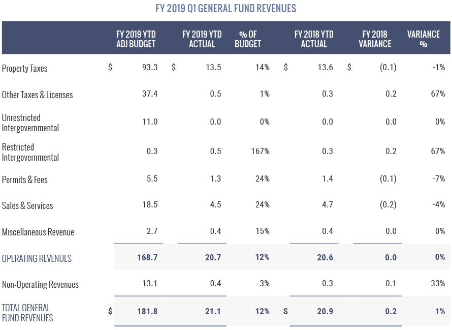 FY 2019 Q1 General Fund Revenues