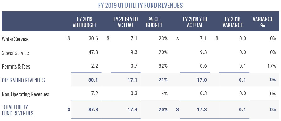 Utility Fund Revenues