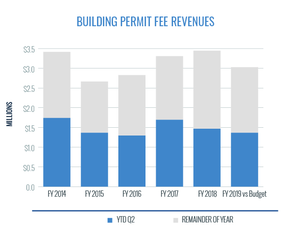 Building Permit Fee Revenues
