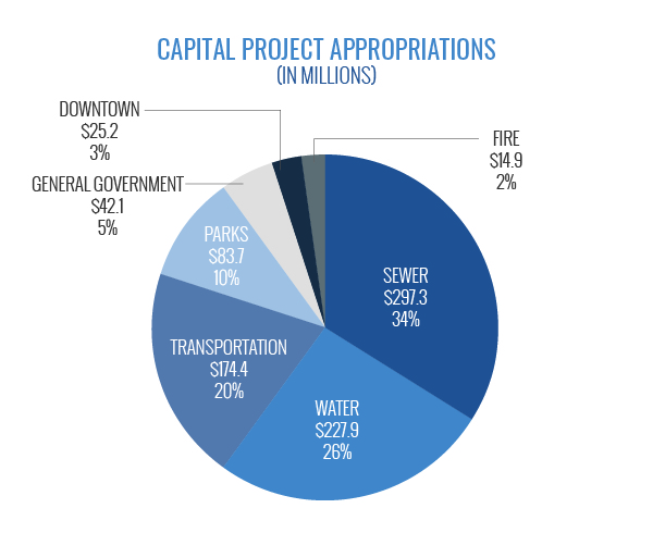 Capital Project Appropriations