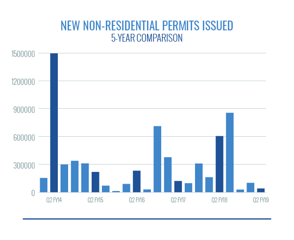 New NonResidential Permits Issued