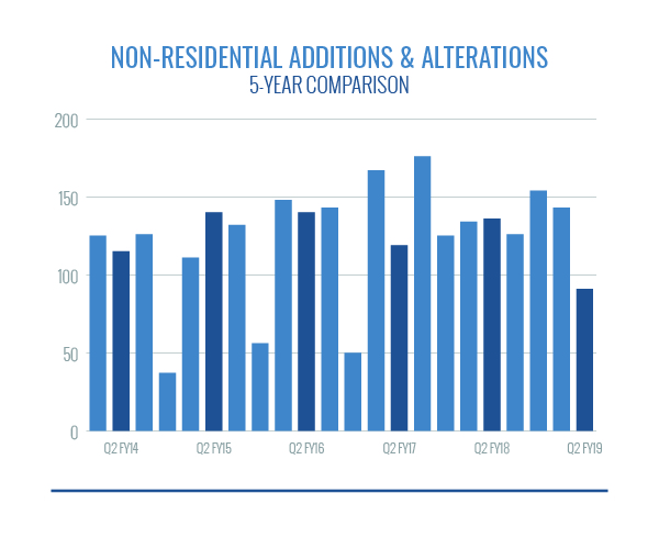 NonResidential Additions and Alterations