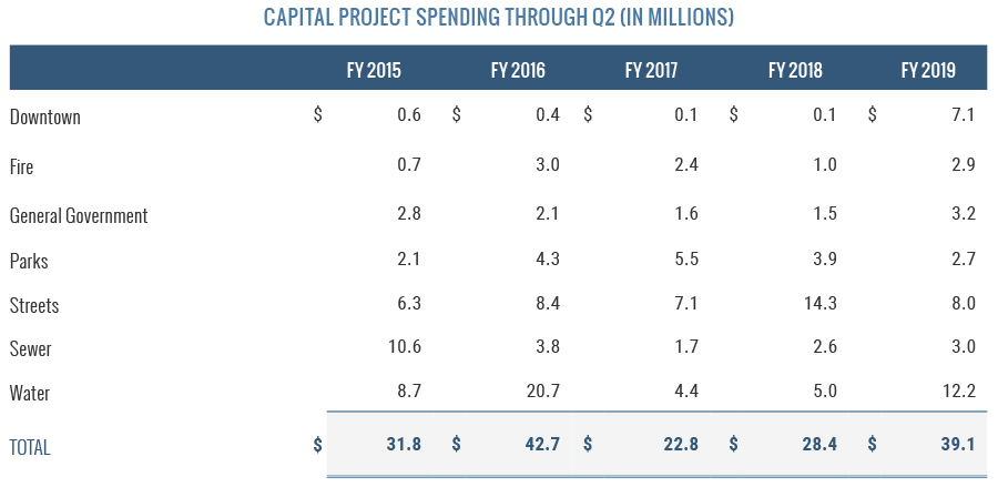 Capital Project Spending Through Q2
