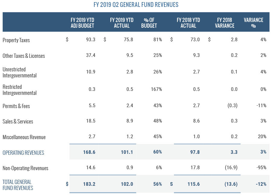 FY2019 Q2 General Fund Revenues
