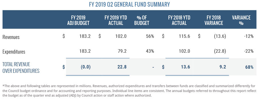 FY2019 Q2 General Fund Summary