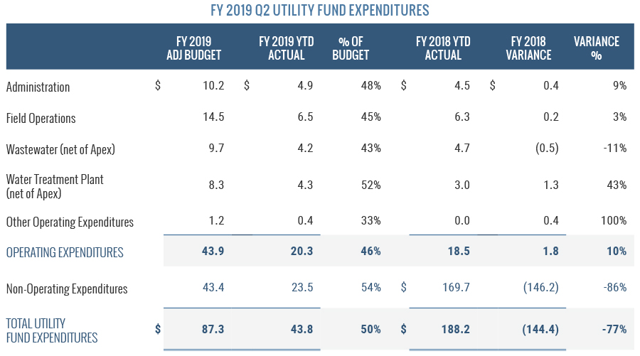 FY2019 Q2 Utility Fund Expenditures