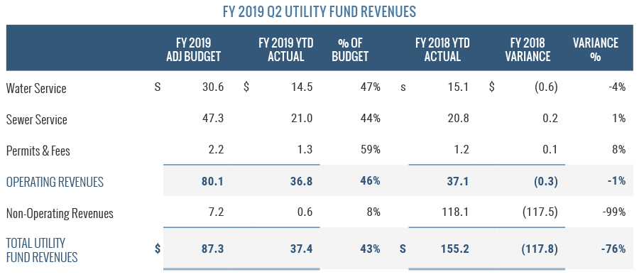 FY2019 Q2 Utility Fund Revenues