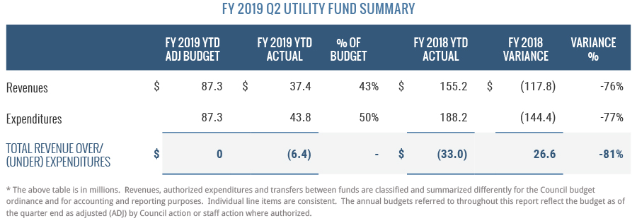 FY2019 Q2 Utility Fund Summary