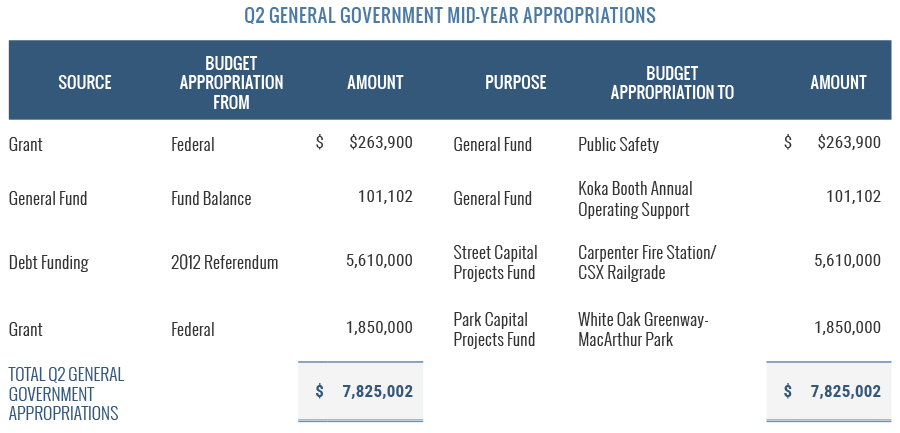 Q2 General Government Mid-Year Appropriations