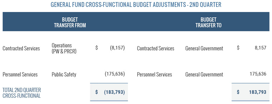 General Fund Cross-Functional Budget Adjustments
