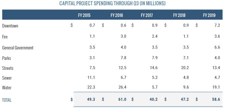 Capital Project Spending Through Q3