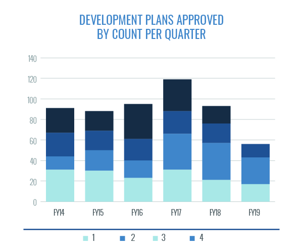 Development Plans Approved by Count Per Quarter