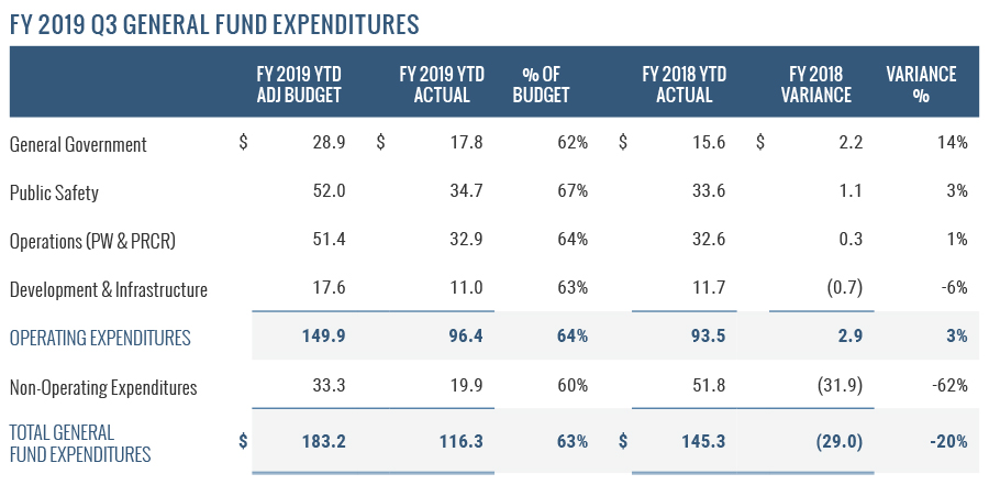 FY 2019 Q3 General Fund Expenditures