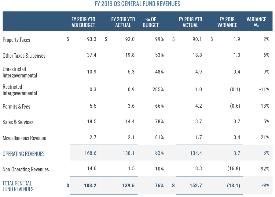 FY 2019 Q3 General Fund Revenues