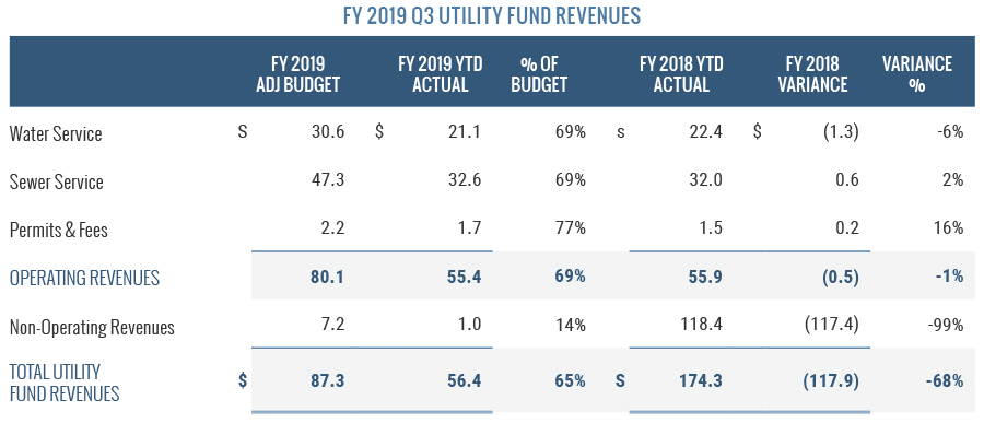 FY 2019 Q3 Utility Fund Revenues