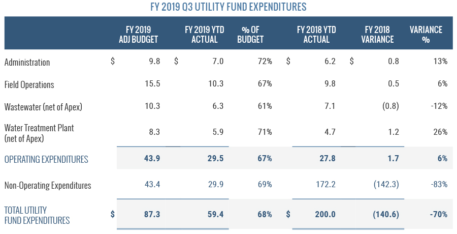 FY2019 Q3 Utility Fund Expenditures