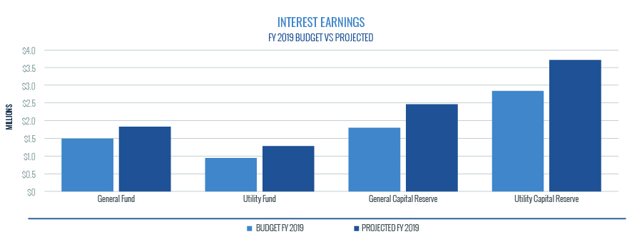 Interest Earnings