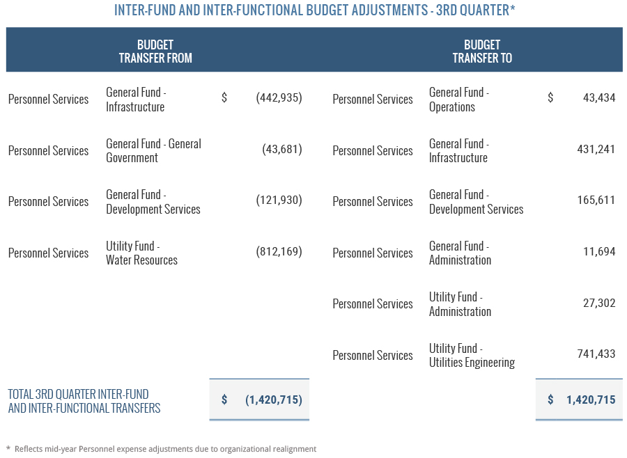 Inter-fund and Inter-functional Budget Adjustments - Q3