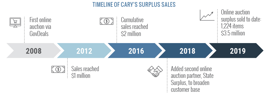 Timeline of Cary's Surplus Sales
