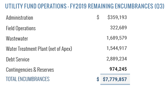 Utility Fund Operations - FY 2019 Remaining Encumbrances