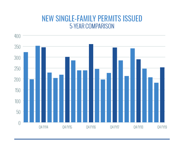 new single family permits issued