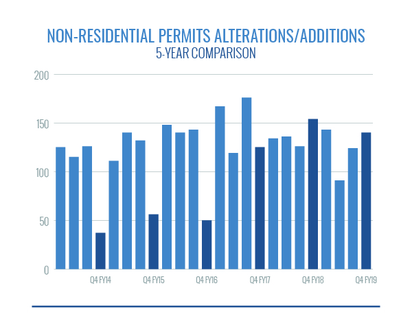 nonresidential permits - alterations additions