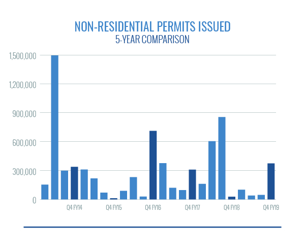 nonresidential permits issued