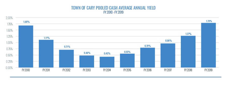 Town of Cary Pooled Cash average annual yield