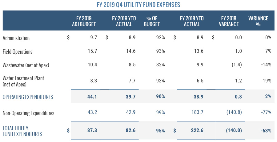 Utility Fund Expenses