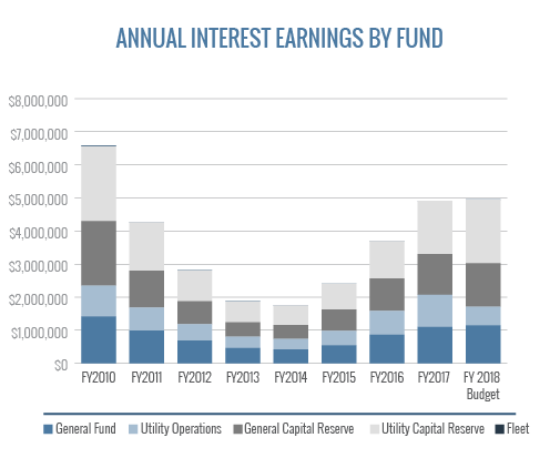Annual Interest Earnings By Fund