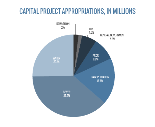 Capital Projec Appropriations