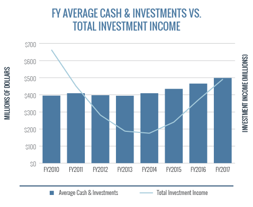 FY Average Cash & Investments Vs Total Investment Income