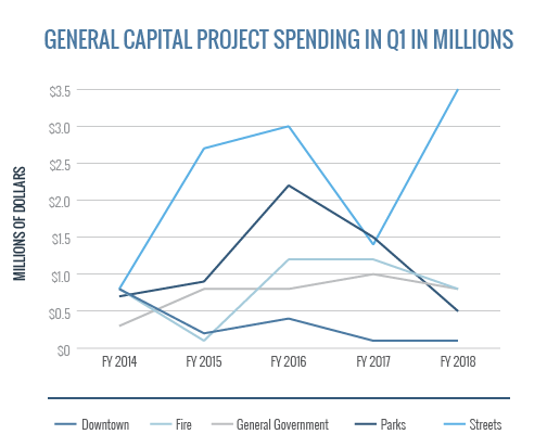 General Capital Project Spending In Q1 - Downtown Fire Gen Gov