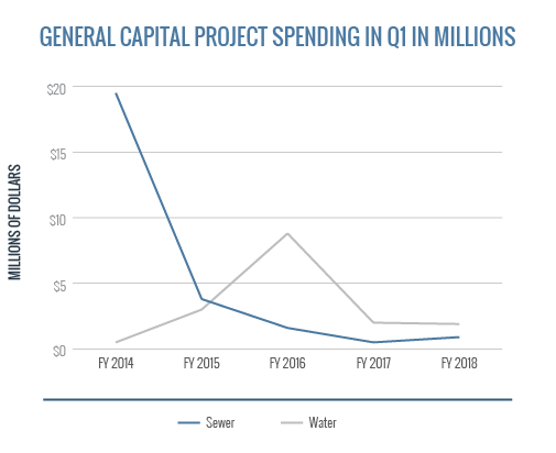 General Capital Project Spending In Q1 - Water Sewer