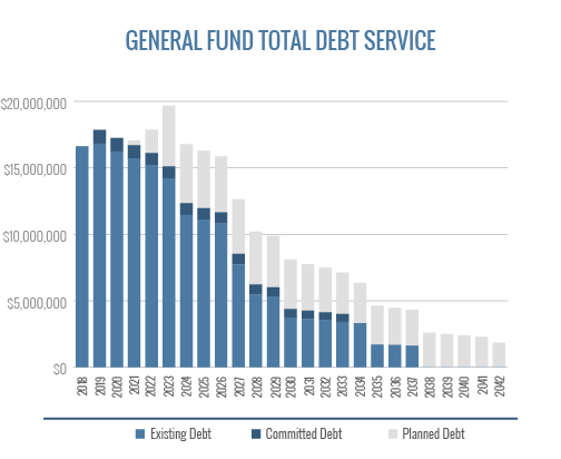 General Fund Total Debt Service