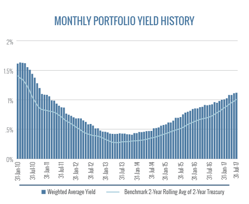 Monthly Portfolio Yield History