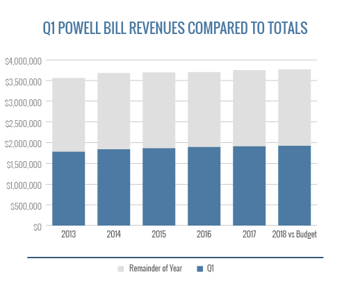 Q1 Powell Bill Revenues Compared To Totals