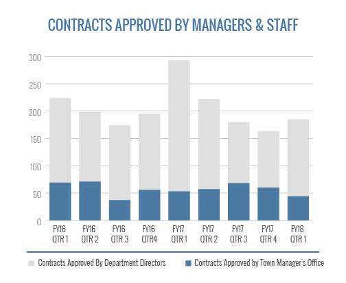 Contracts Approved By Managers And Staff