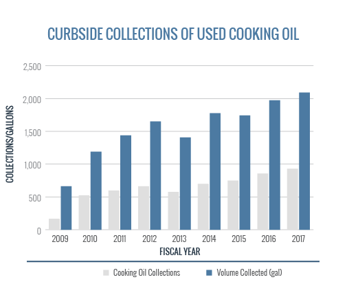 Curbside Collections Used Cooking Oil