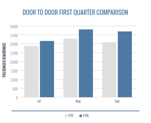Door To Door First Quarter Comparison