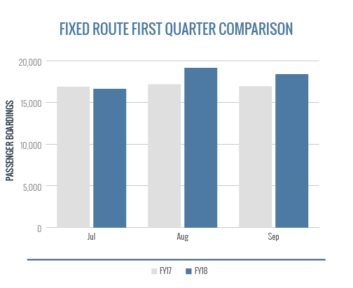 Fixed Route First Quarter Comparison
