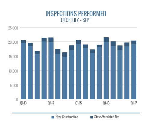 Inspections Performed