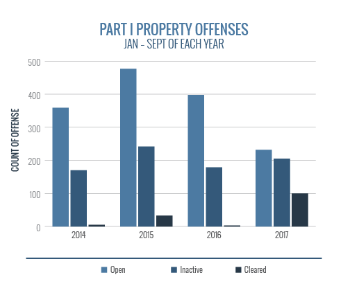 Part1 Property Offenses