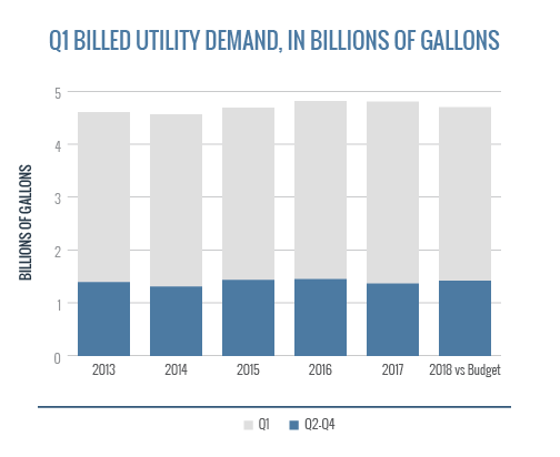Q1 Billed Utility Demand