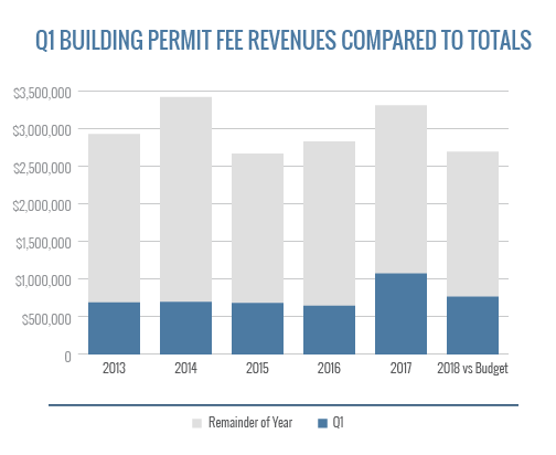 Q1 Building Permit Fee Revenues Compared To Totals