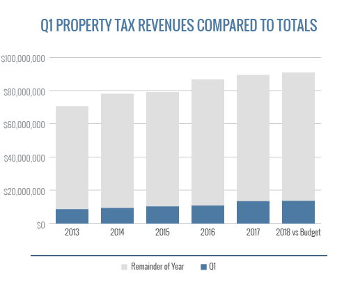 Q1 Property Tax Revenues Compared To Totals